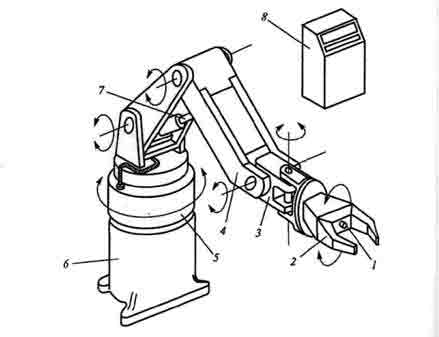 Рис. 3.4.  Конструкция промышленного робота.